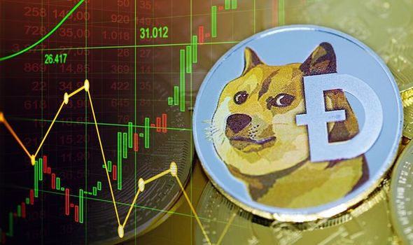 How to analysis of DogeCoin price?